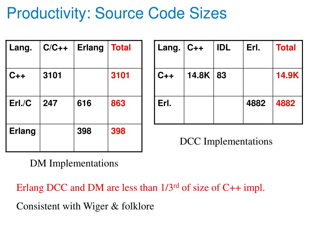 Productivity: Source Code Sizes