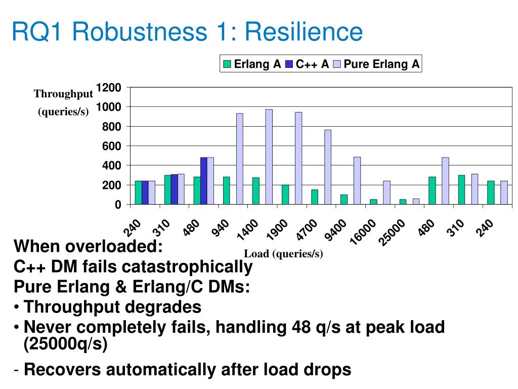 RQ1 Robustness 1: Resilience