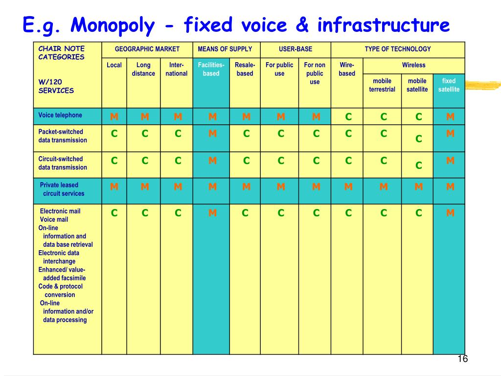 E.g. Monopoly - fixed voice & infrastructure