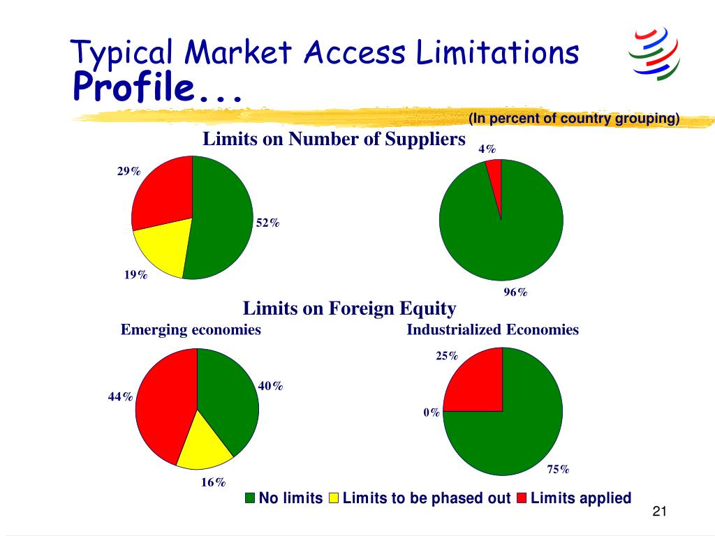 Typical Market Access Limitations