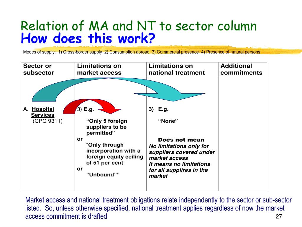 Relation of MA and NT to sector column