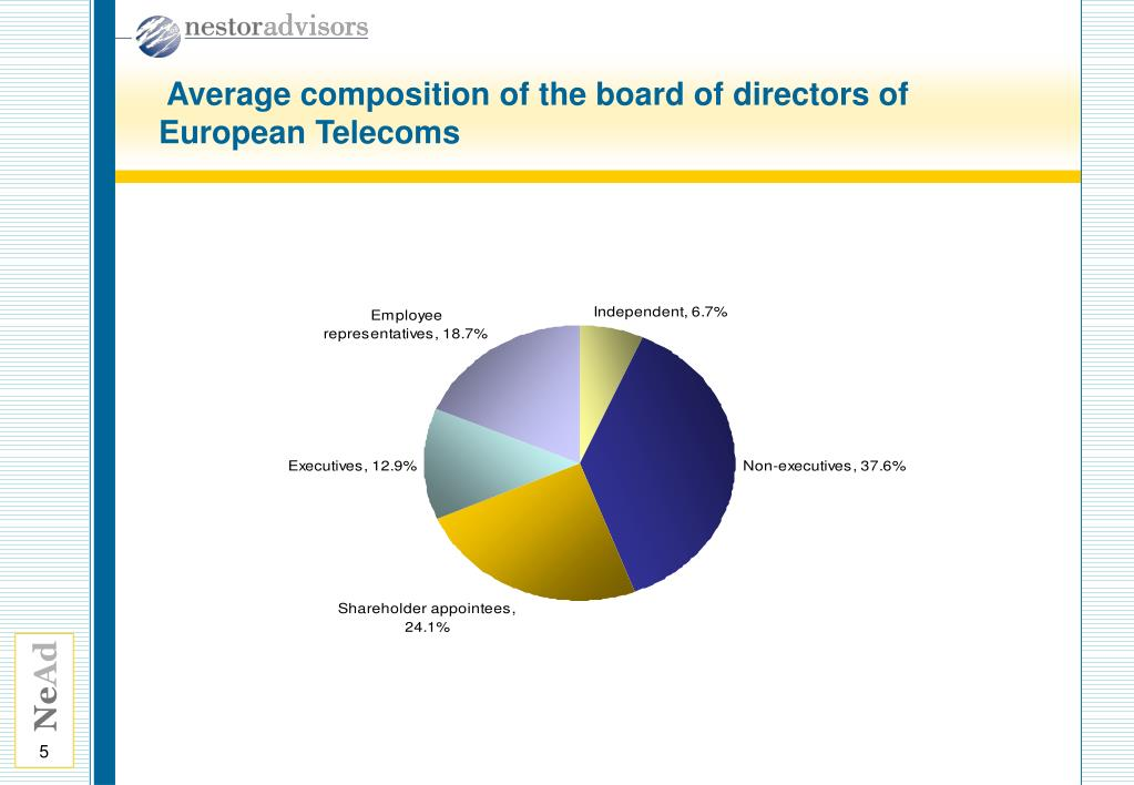 Average composition of the board of directors of