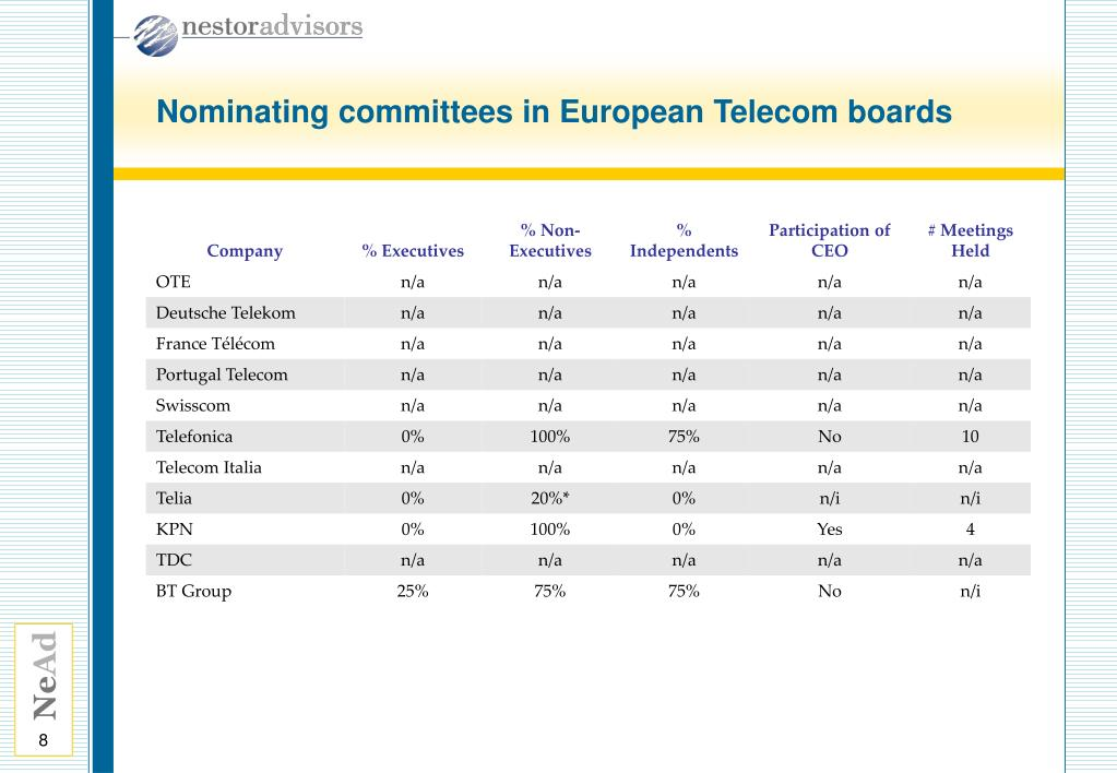 Nominating committees in European Telecom boards