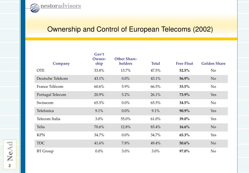 Ownership and Control of European Telecoms (2002)