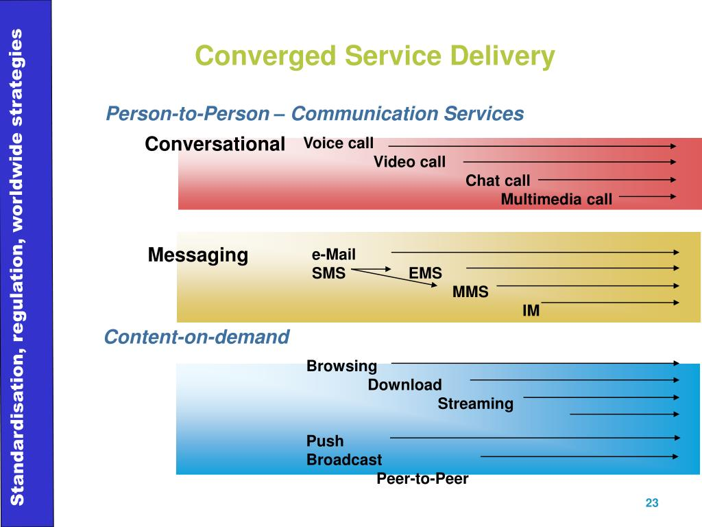 Person-to-Person – Communication Services