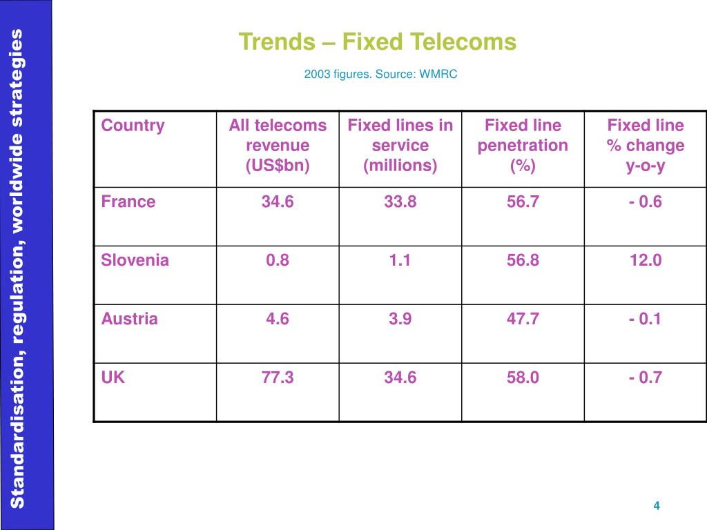 Trends – Fixed Telecoms