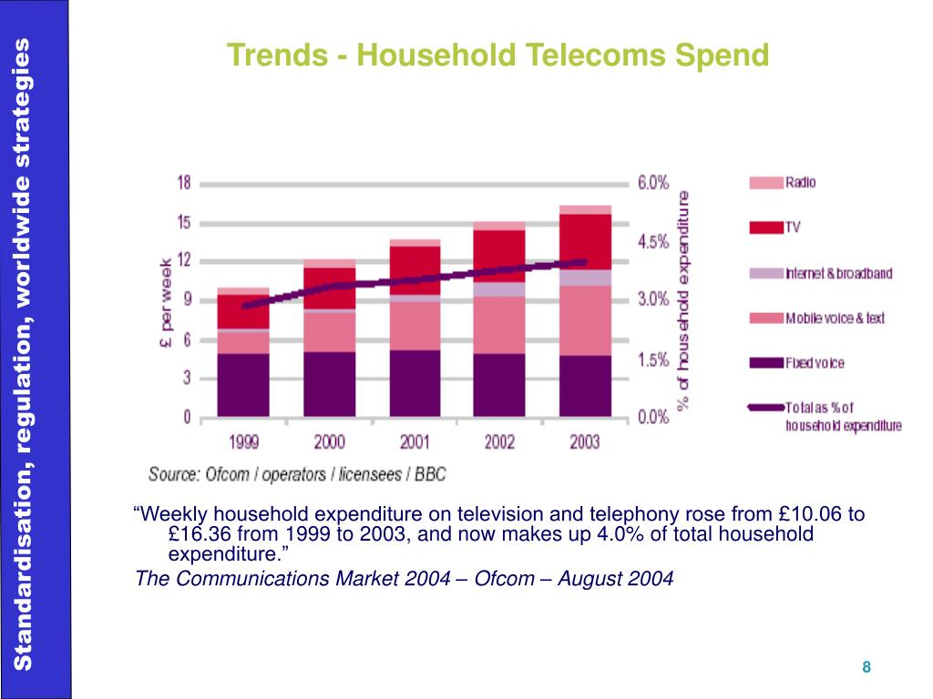 Trends - Household Telecoms Spend