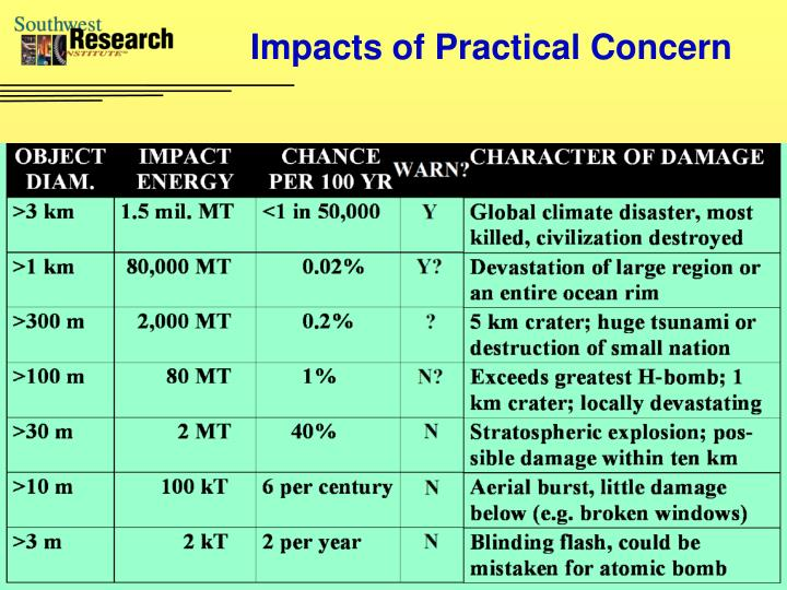 Impacts of Practical Concern