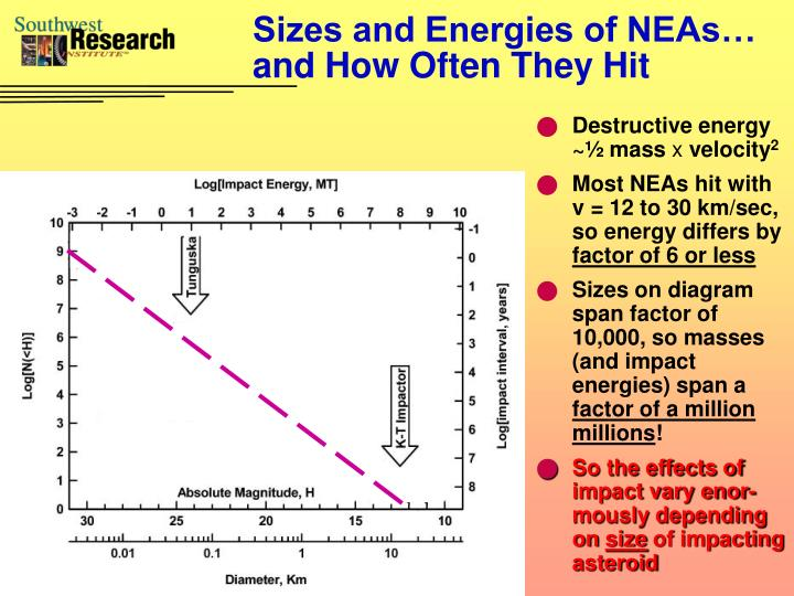 Sizes and energies of neas and how often they hit