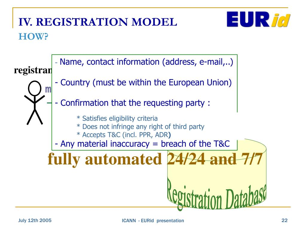 Name, contact information (address, e-mail,..)