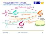 iv registration model transfer to another registrar