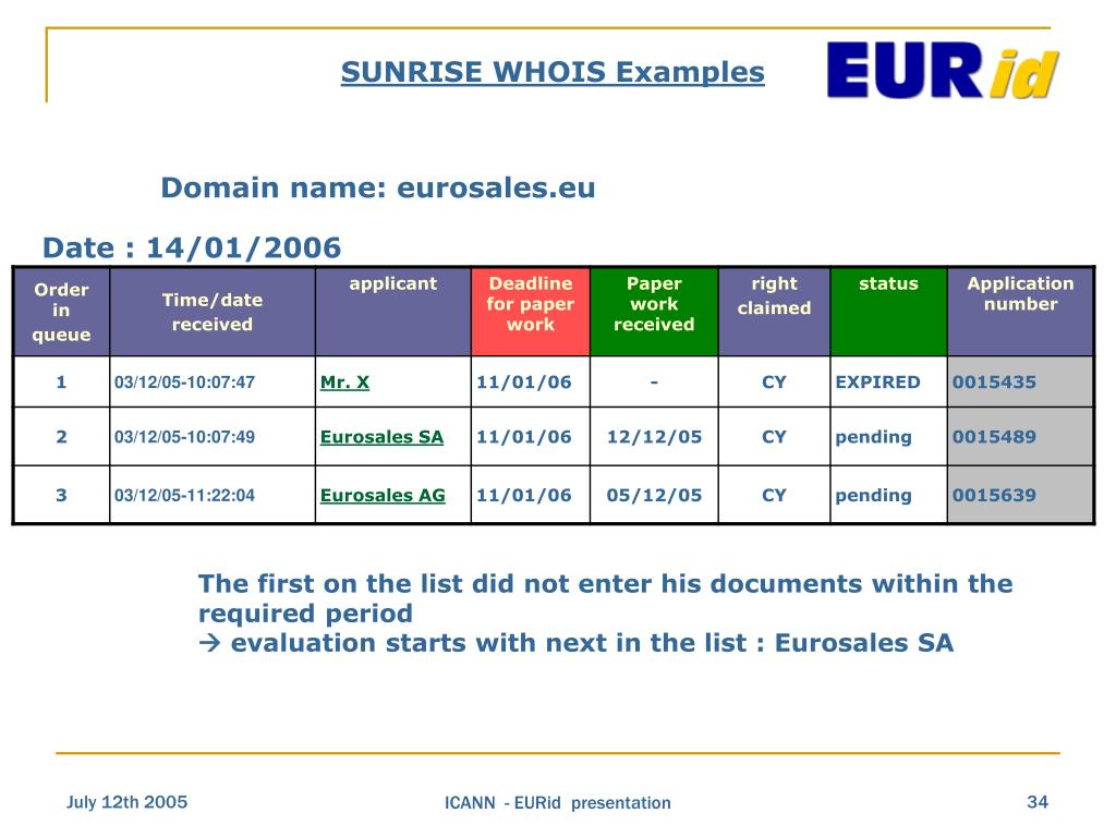 SUNRISE WHOIS Examples