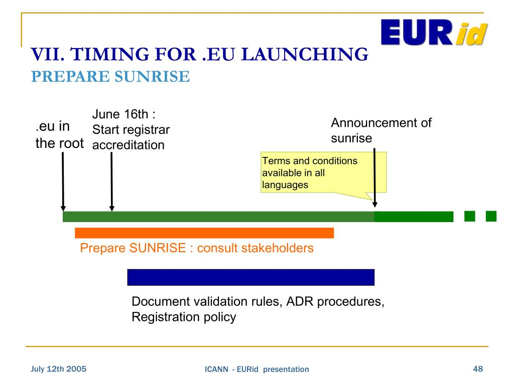 VII. TIMING FOR .EU LAUNCHING