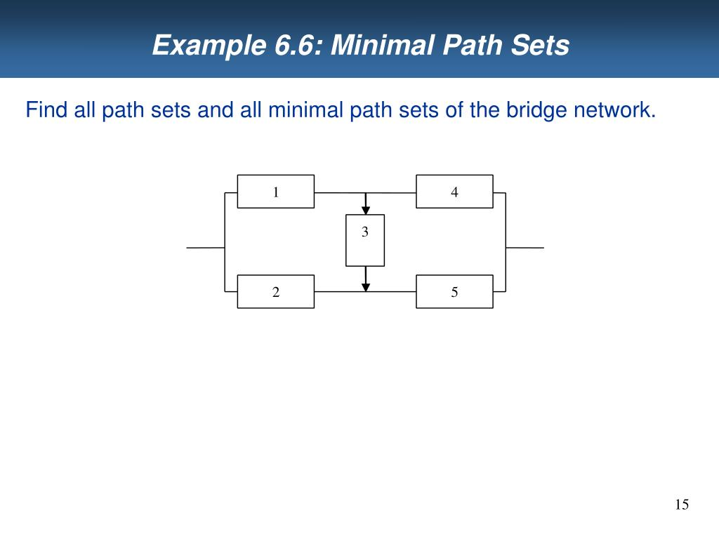 Example 6.6: Minimal Path Sets