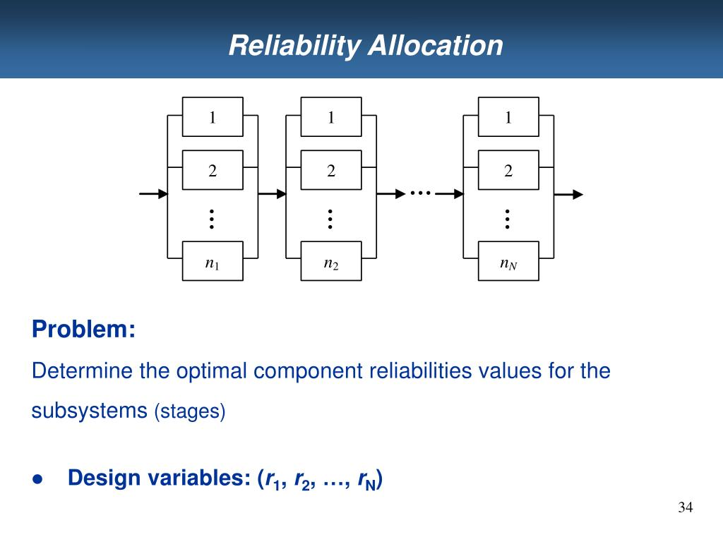 Reliability Allocation