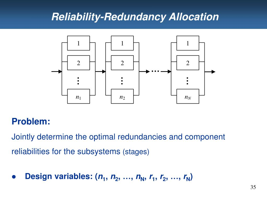 Reliability-Redundancy Allocation