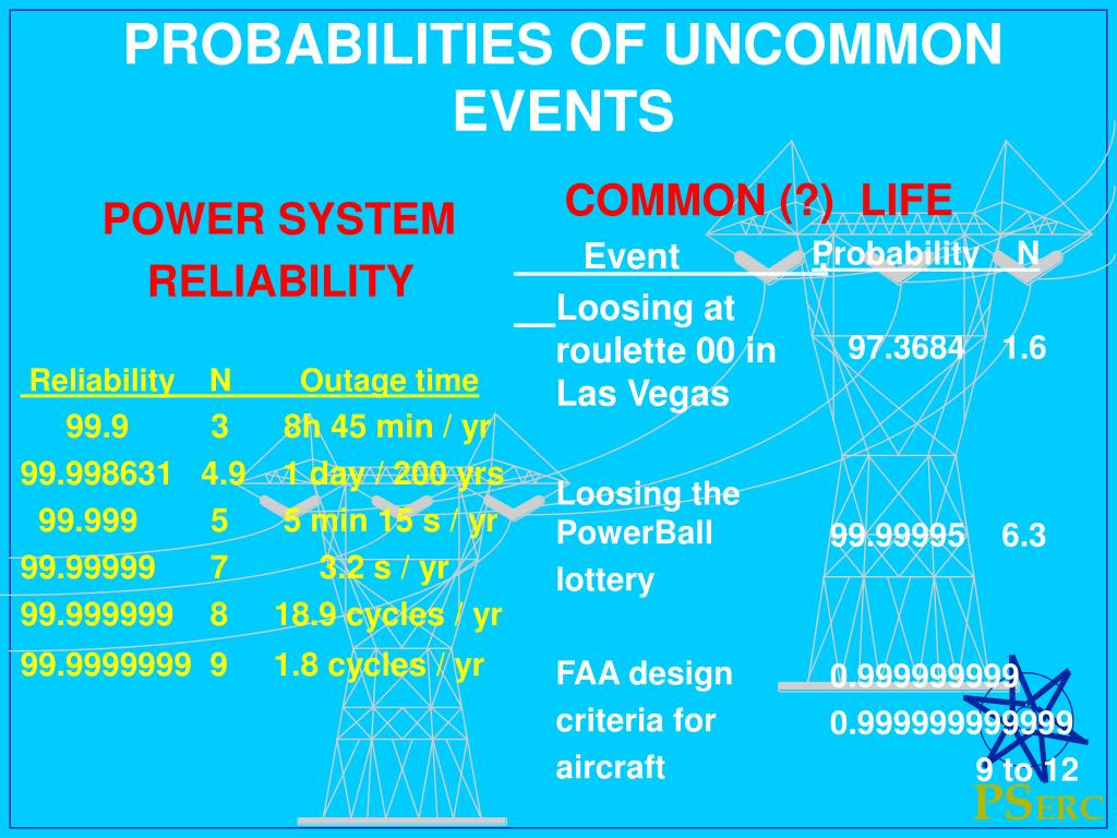 PROBABILITIES OF UNCOMMON EVENTS