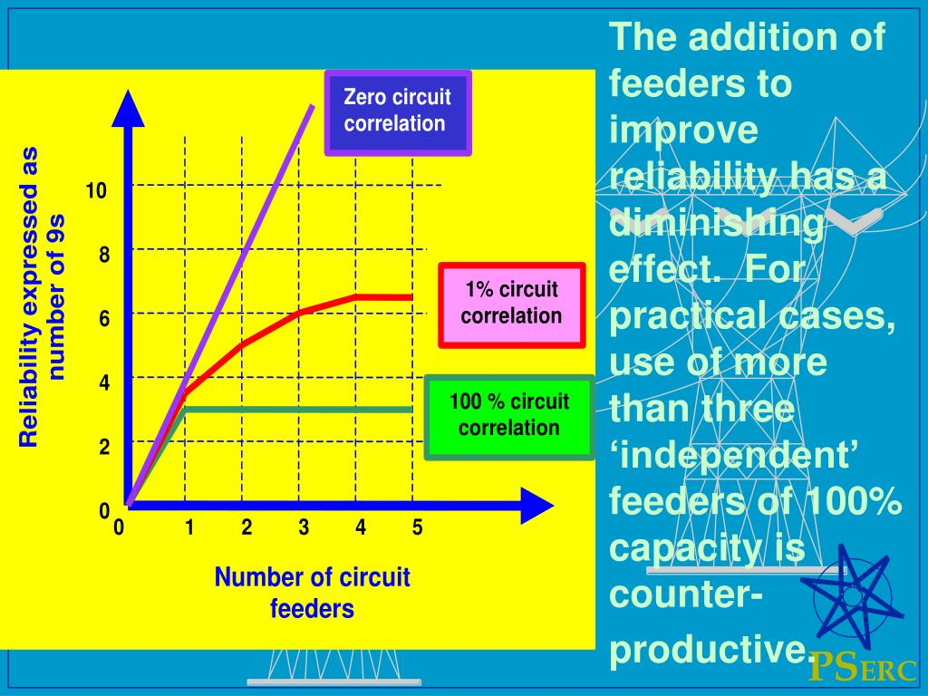 The addition of feeders to improve reliability has a diminishing effect.  For practical cases, use of more than three 'independent' feeders of 100% capacity is counter-