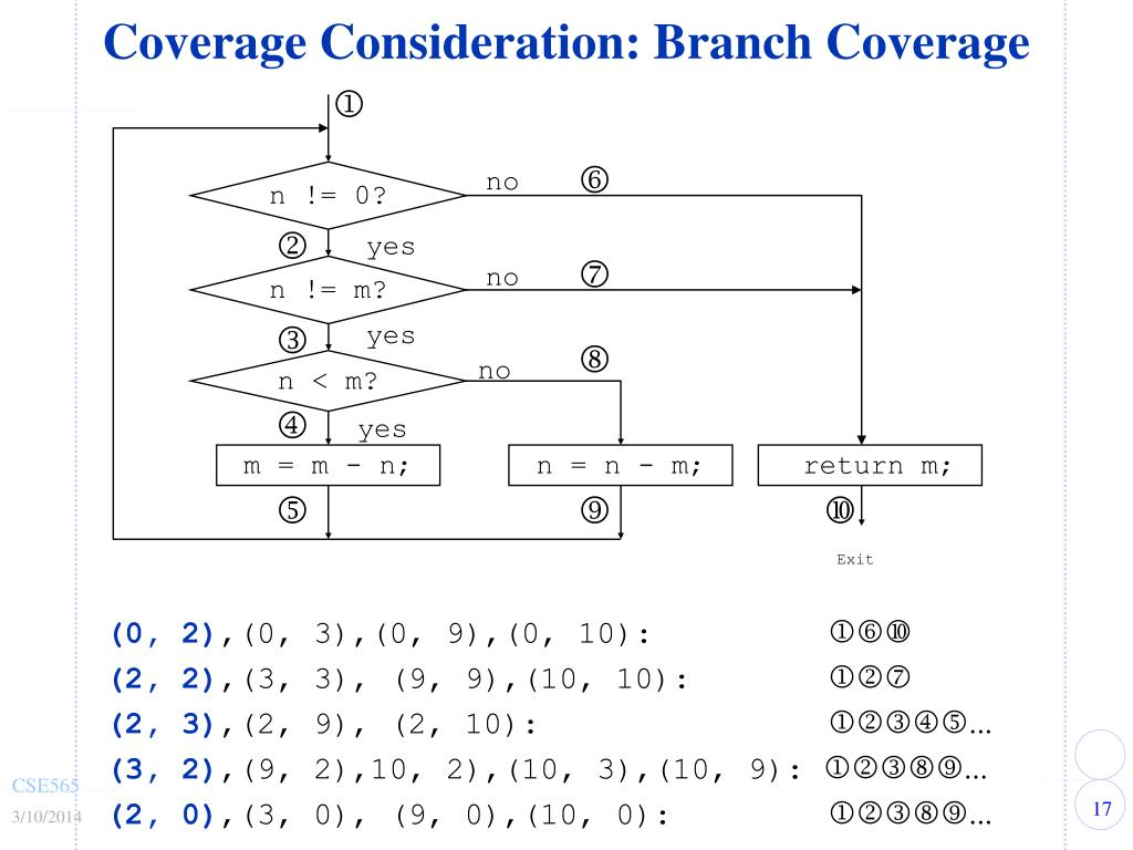 Coverage Consideration: Branch Coverage