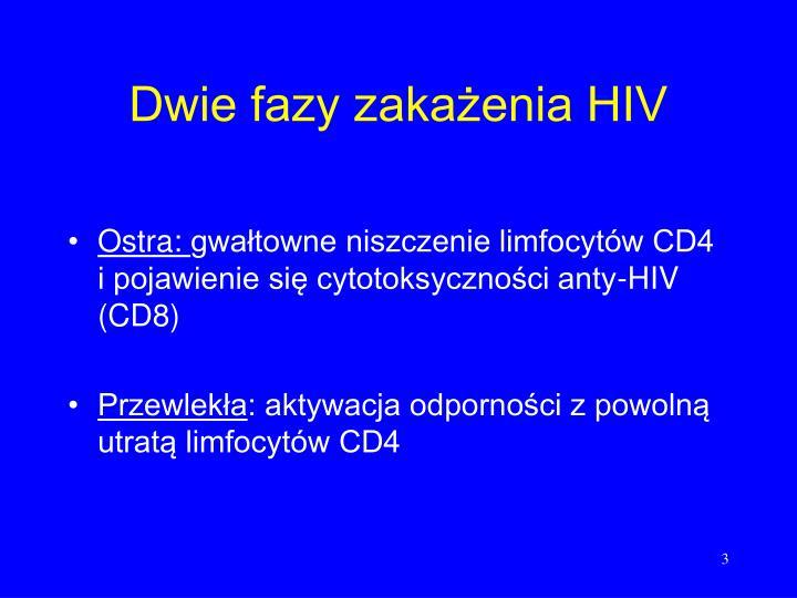 Dwie fazy zakażenia HIV