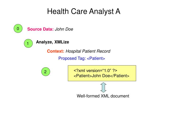 Health Care Analyst A