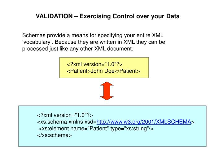VALIDATION – Exercising Control over your Data