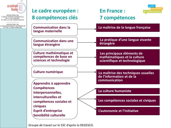 Le cadre européen :