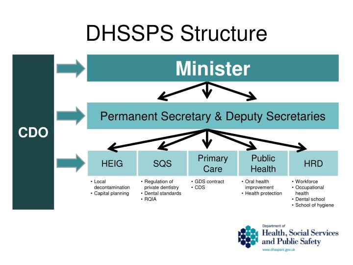 Dhssps structure