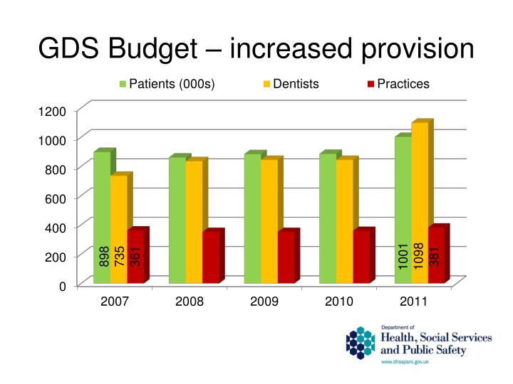 GDS Budget – increased provision