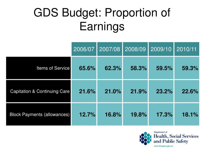 GDS Budget: Proportion of Earnings