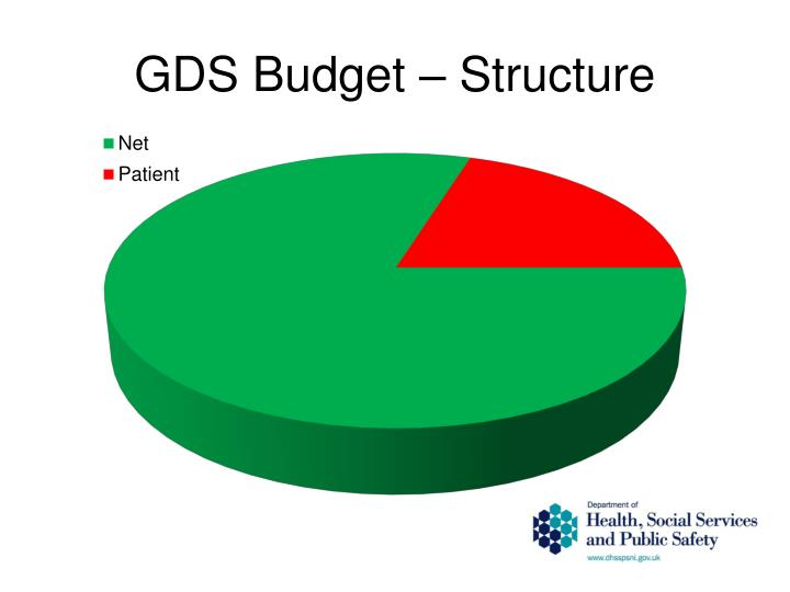 GDS Budget – Structure