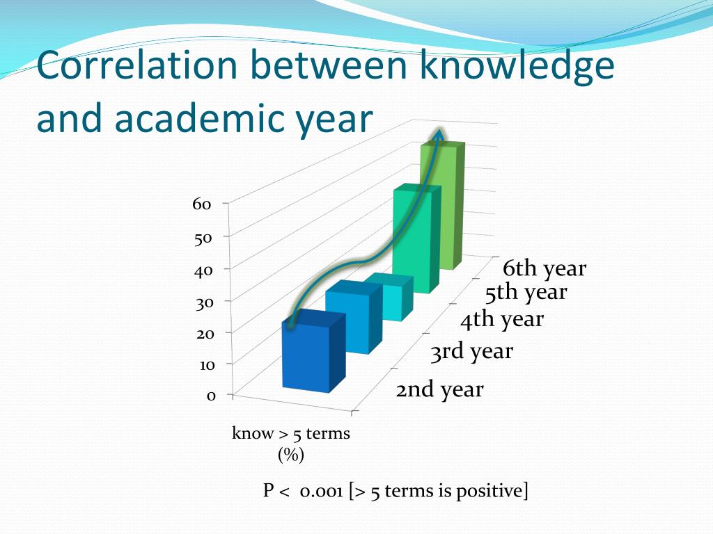 Correlation between knowledge and academic year