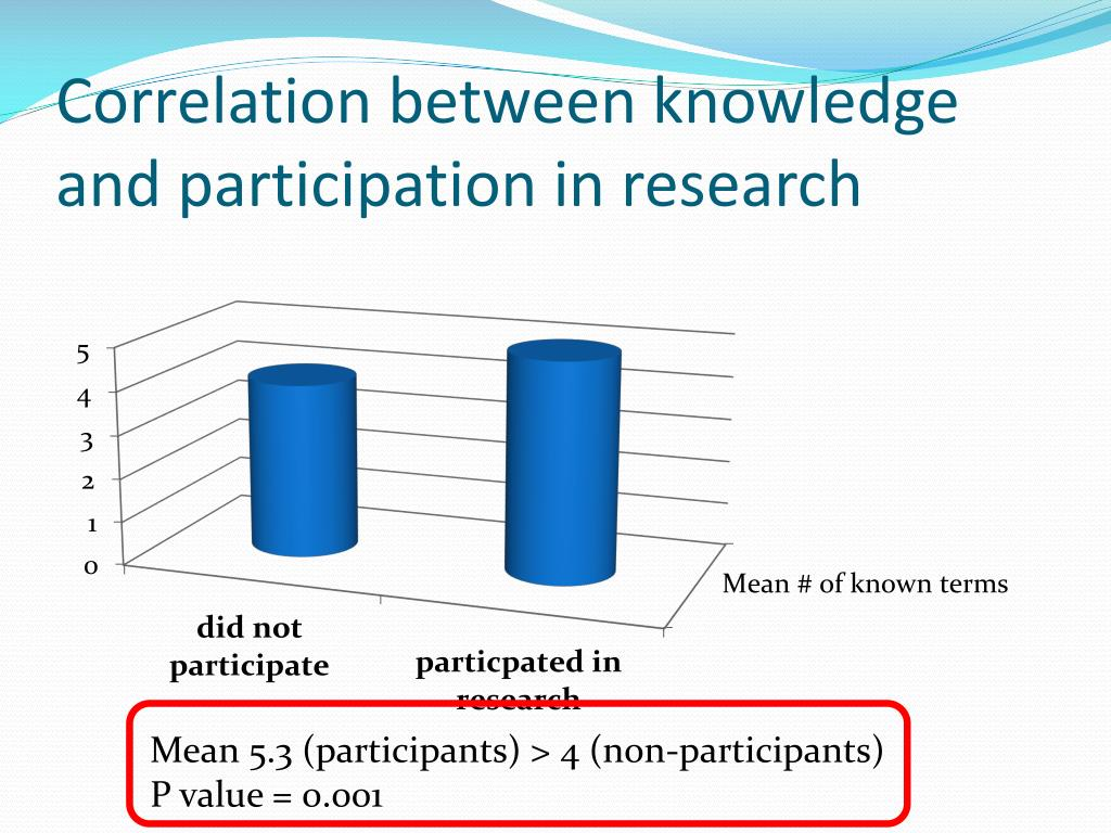 Correlation between knowledge and participation in research
