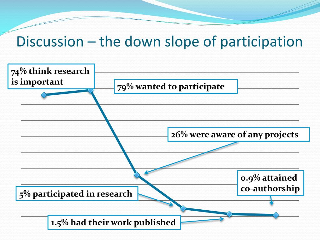 Discussion – the down slope of participation