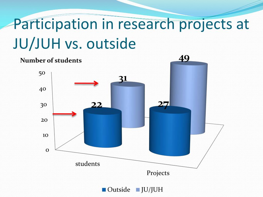 Participation in research projects at JU/JUH vs. outside
