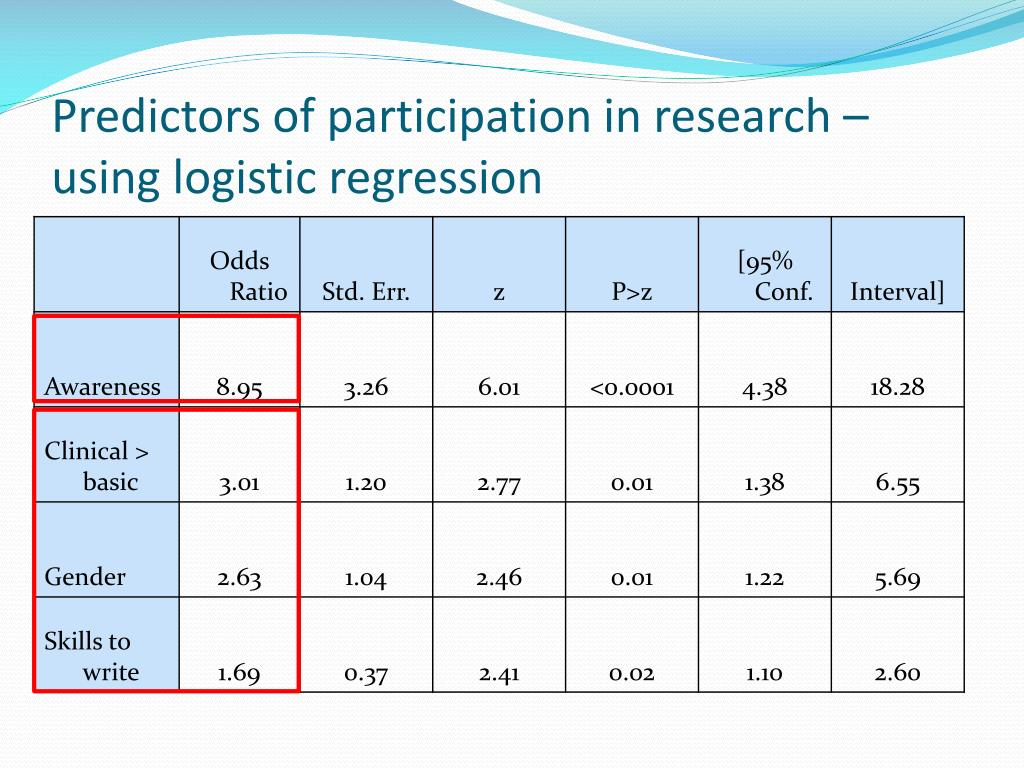 Predictors of participation in research – using logistic regression