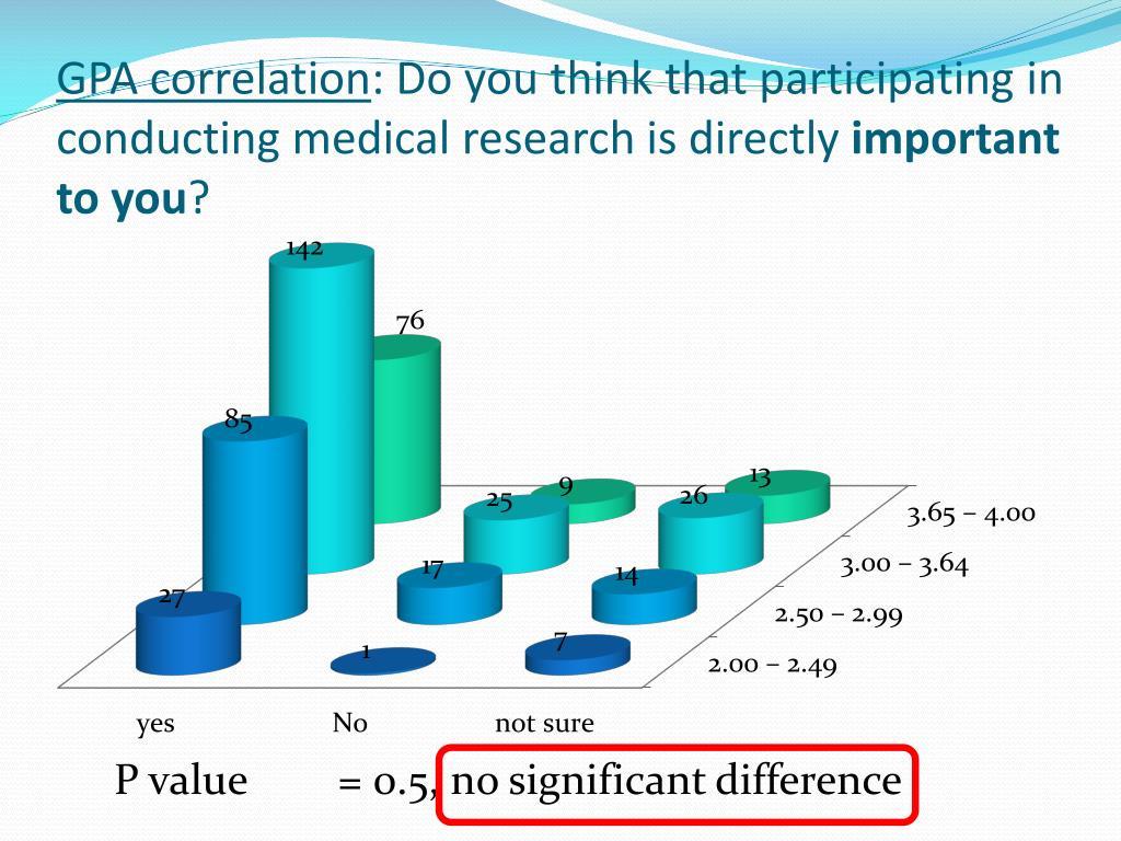 GPA correlation