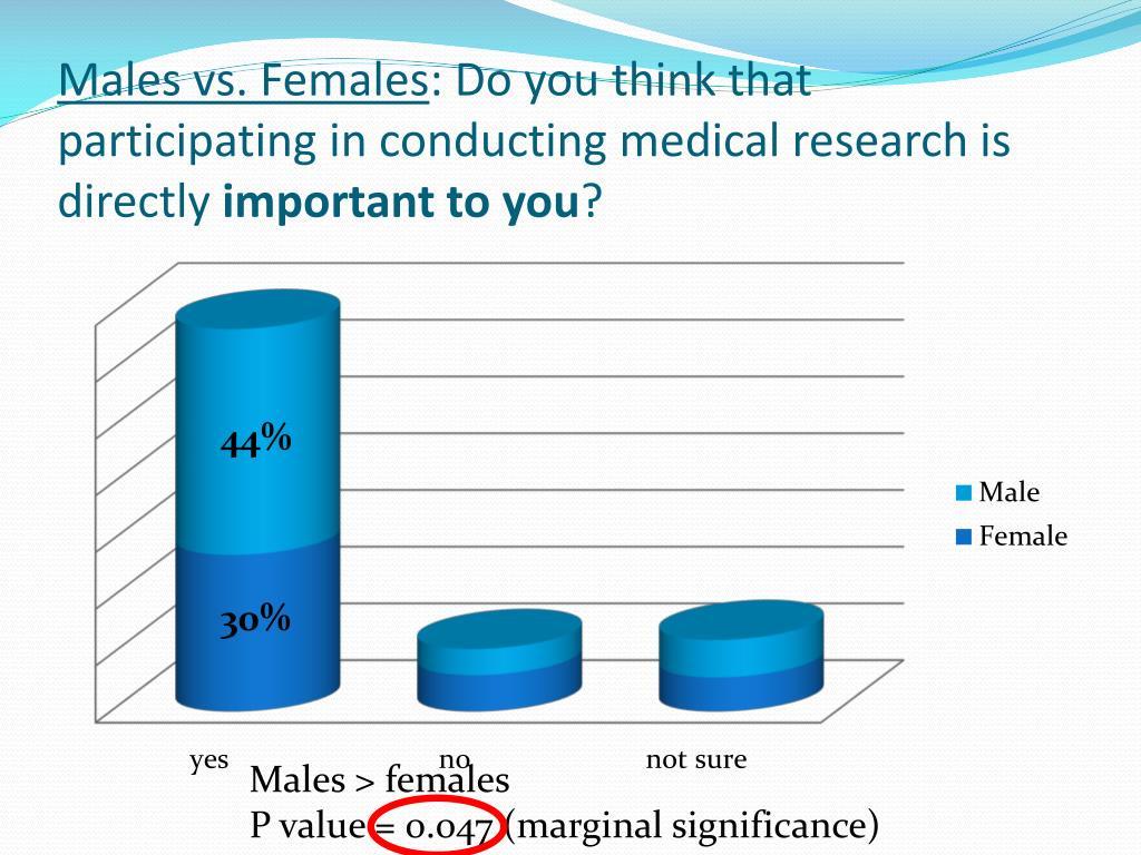 Males vs. Females