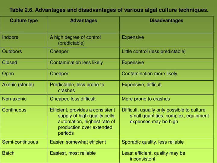 Table 2.6. Advantages and disadvantages of various algal culture techniques.