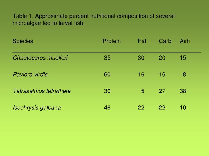 Table 1. Approximate percent nutritional composition of several microalgae fed to larval fish.