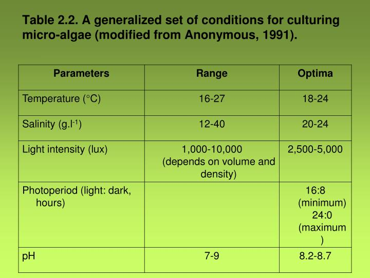 Table 2.2. A generalized set of conditions for culturing micro-algae (modified from Anonymous, 1991).