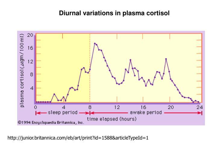 Diurnal variations in plasma cortisol
