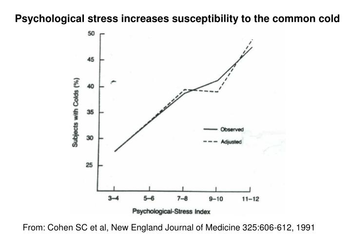 Psychological stress increases susceptibility to the common cold