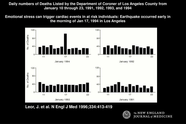 Daily numbers of Deaths Listed by the Department of Coroner of Los Angeles County from January 10 through 23, 1991, 1992, 1993, and 1994