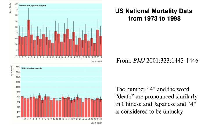 US National Mortality Data