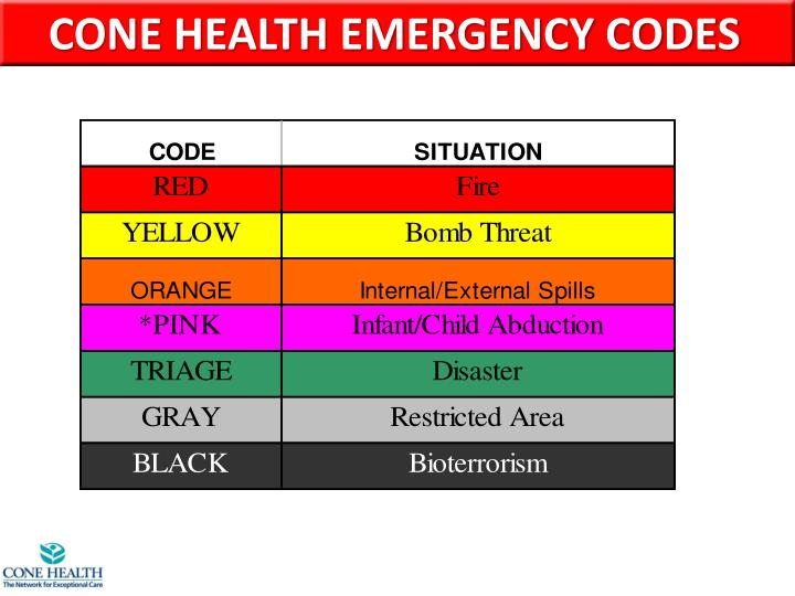 CONE HEALTH EMERGENCY CODES