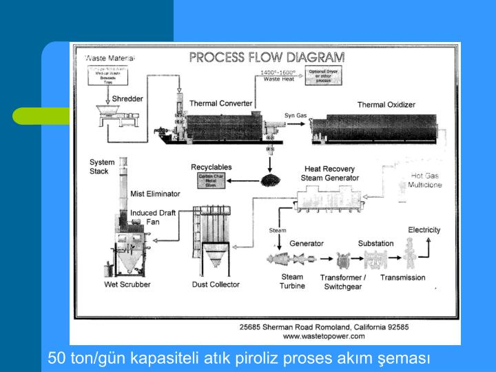 50 ton/gün kapasiteli atık piroliz proses akım şeması