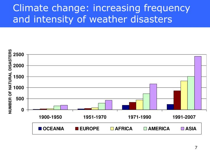 Climate change: increasing frequency and intensity of weather disasters