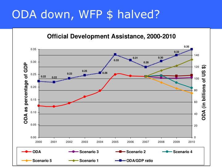 ODA down, WFP $ halved?