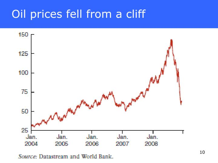 Oil prices fell from a cliff